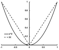 Piecewise linear approximation - optimization